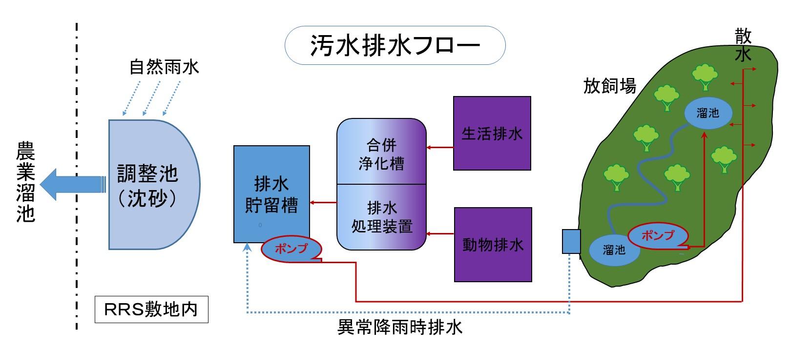 排水フロー図